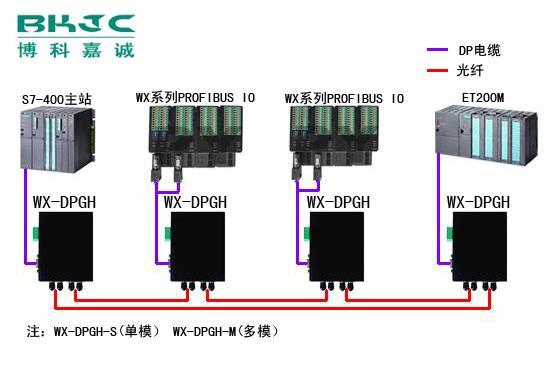 profibus-dp光纤模块