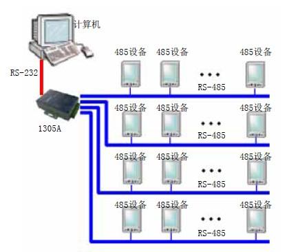 【四路rs-232/485集线器价格
